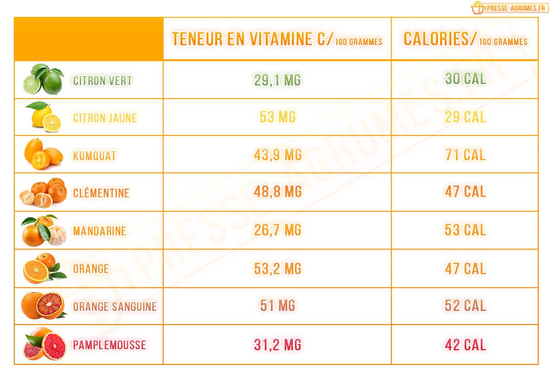 tableau calories fruits agrumes